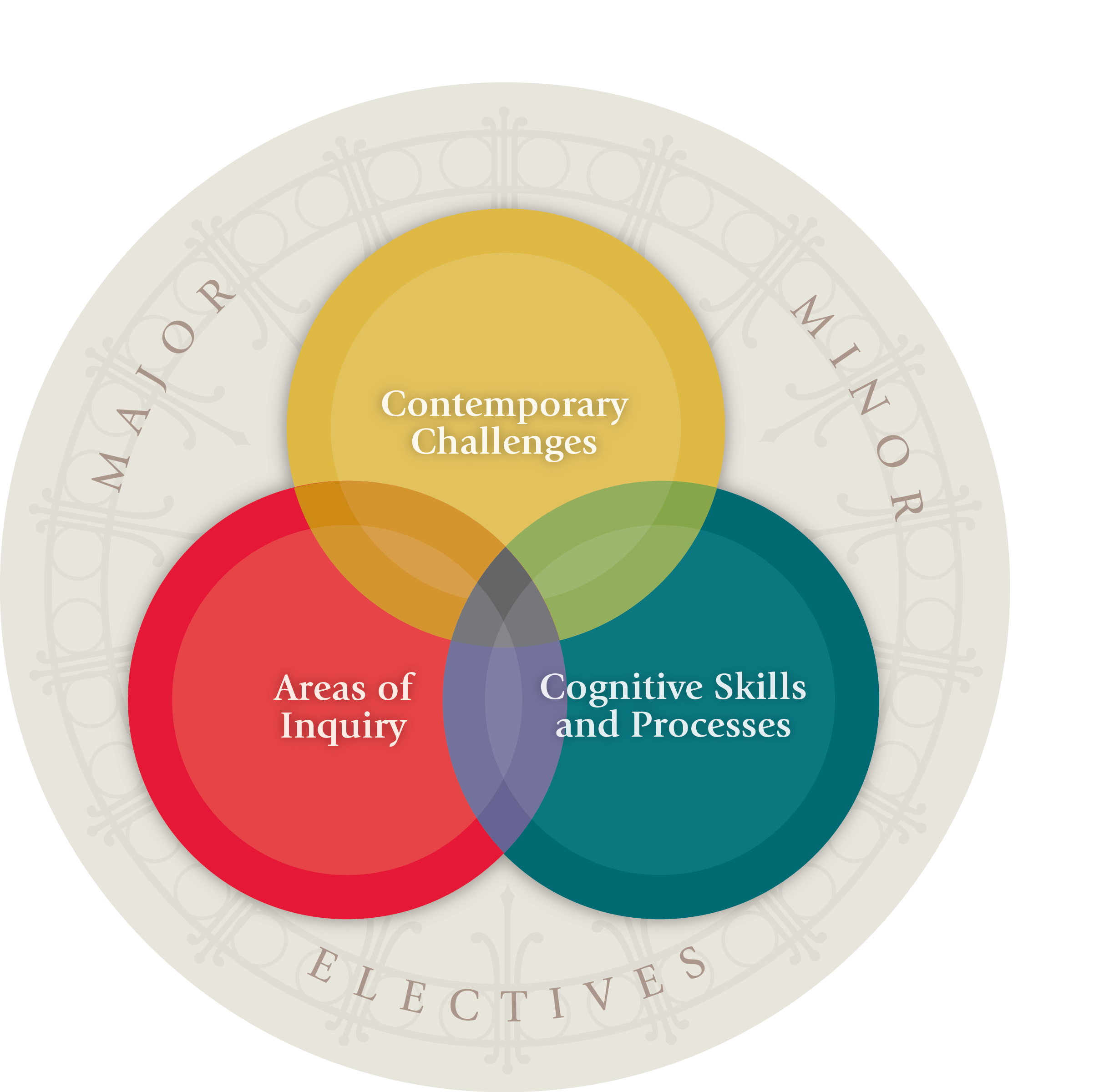 SAS Core Curriculum Graphic: Contemporary Challenges; Areas of Inquiry; Cognitive Skills and Processes